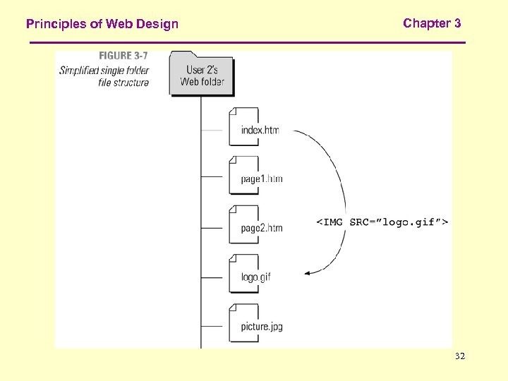 Principles of Web Design Chapter 3 32