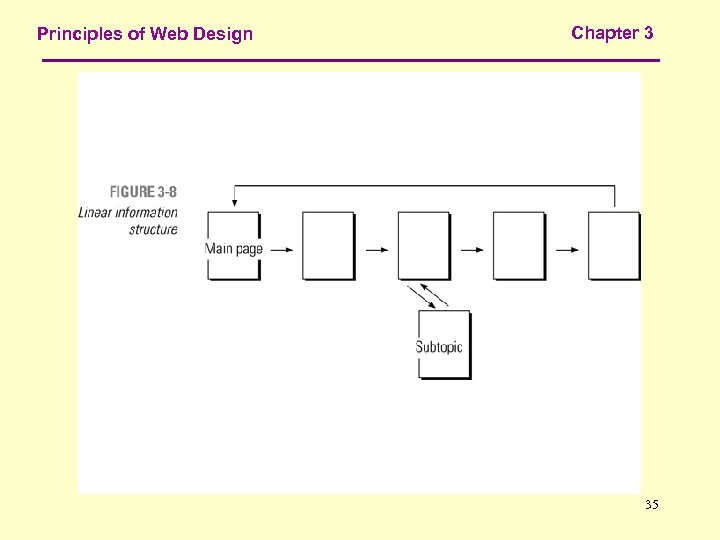 Principles of Web Design Chapter 3 35