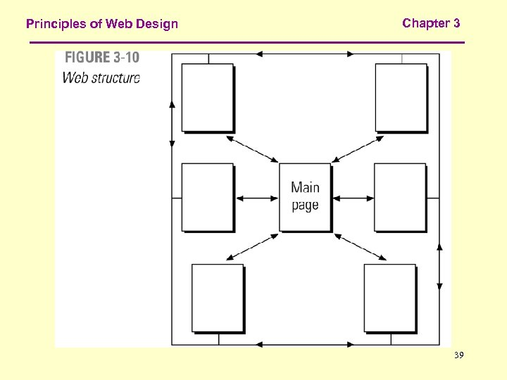 Principles of Web Design Chapter 3 39