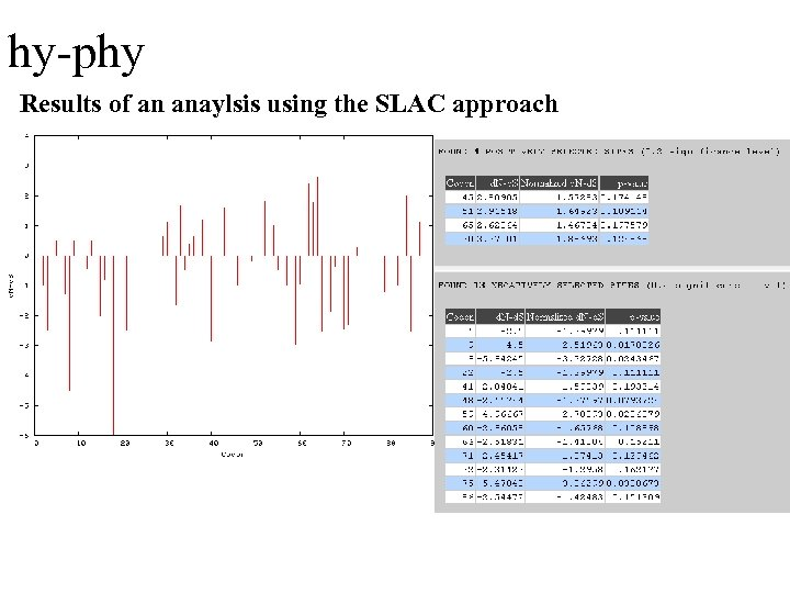 hy-phy Results of an anaylsis using the SLAC approach