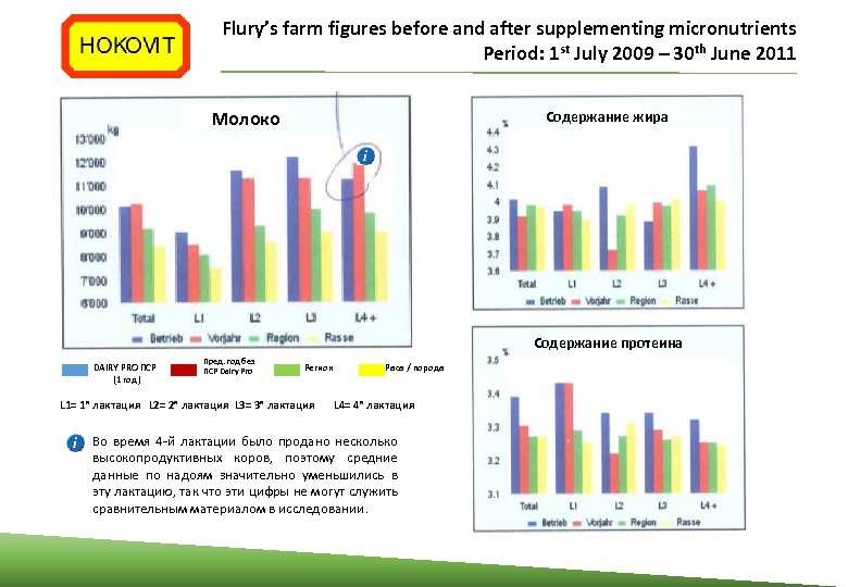 Flury's farm figures before and after supplementing micronutrients Period: 1 st July 2009 –
