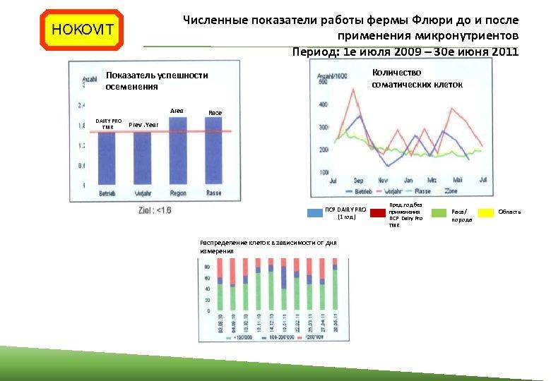 Численные показатели работы фермы Флюри до и после применения микронутриентов Период: 1 е июля
