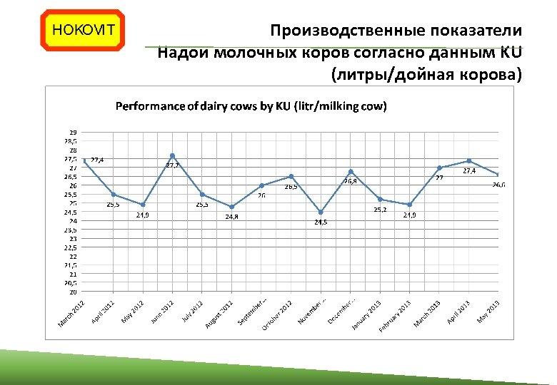 Производственные показатели Надои молочных коров согласно данным KU (литры/дойная корова)