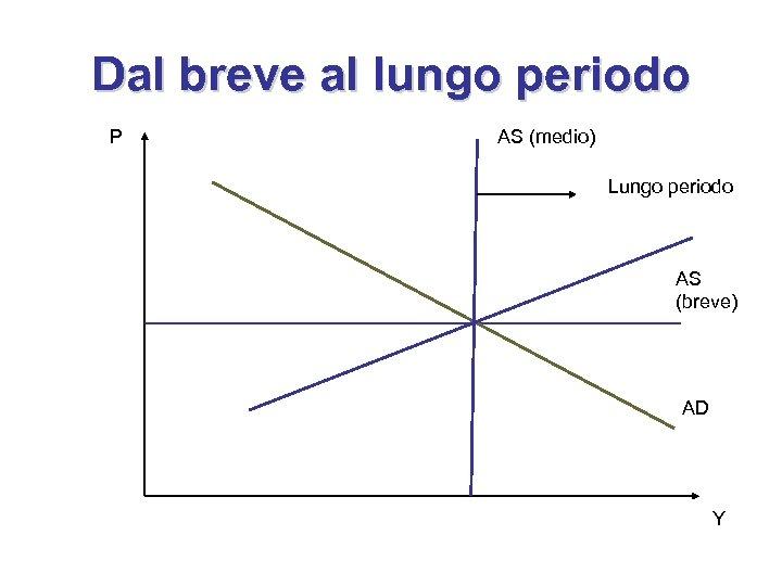 Dal breve al lungo periodo P AS (medio) Lungo periodo AS (breve) AD Y