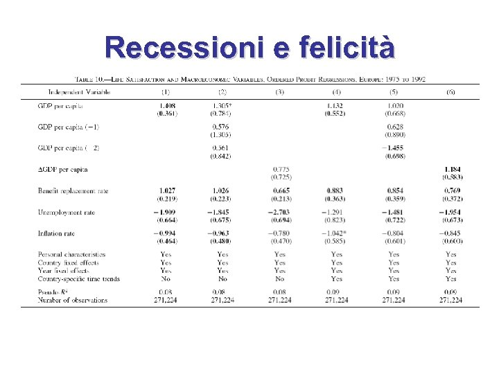 Recessioni e felicità