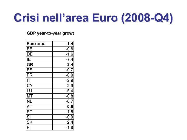 Crisi nell'area Euro (2008 -Q 4)