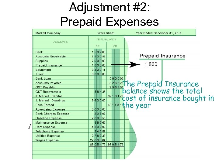 Adjustment #2: Prepaid Expenses The Prepaid Insurance balance shows the total cost of insurance
