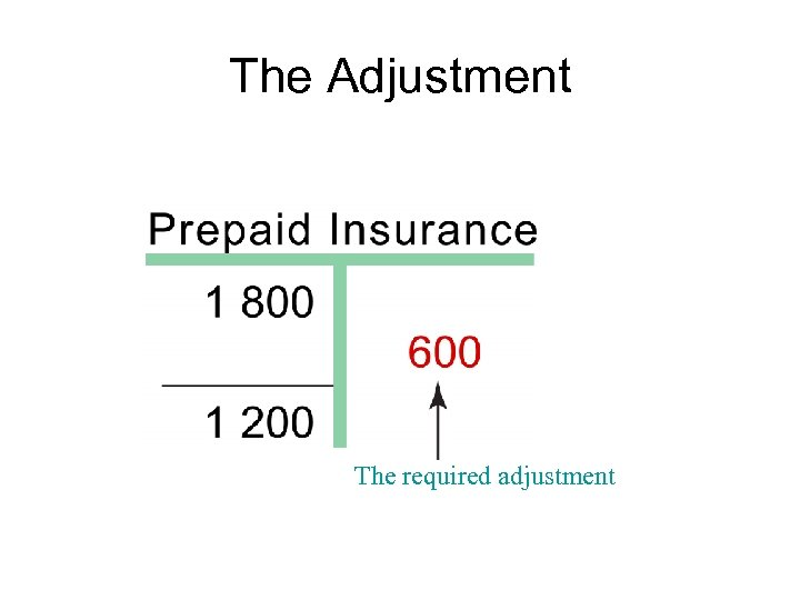 The Adjustment The required adjustment