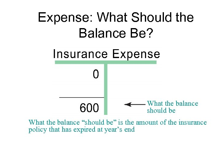 Expense: What Should the Balance Be? What the balance should be What the balance