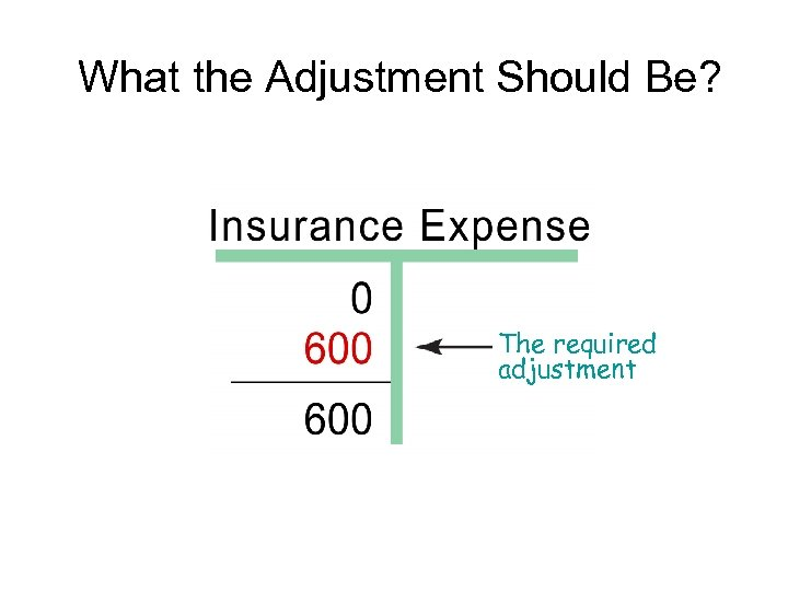 What the Adjustment Should Be? The required adjustment