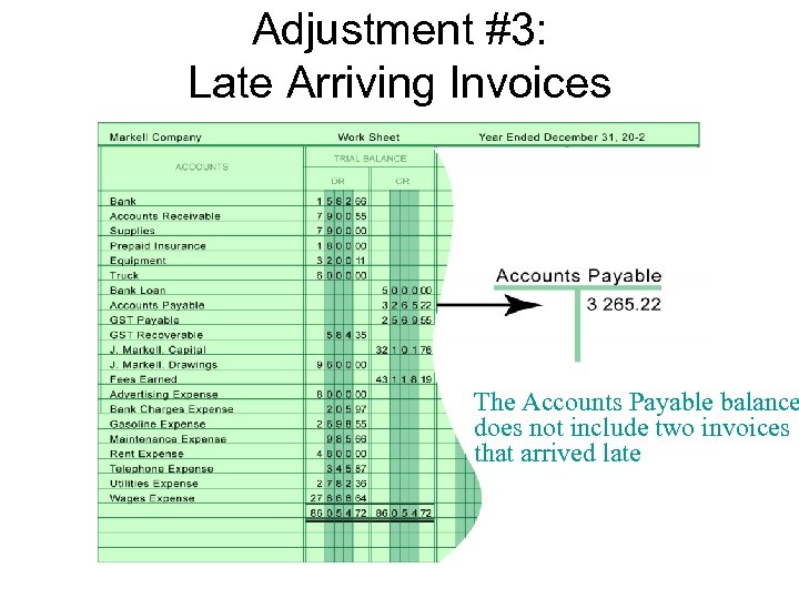 Adjustment #3: Late Arriving Invoices Adjusting Entries The Accounts Payable balance does not include
