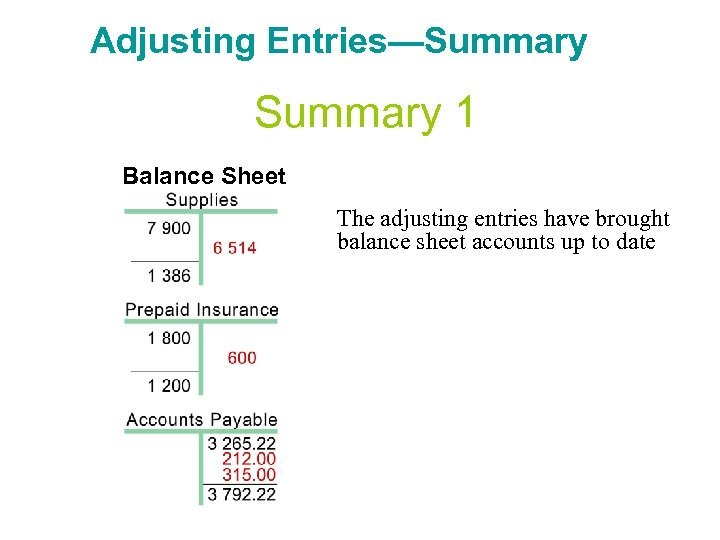 Adjusting Entries—Summary 1 Balance Sheet The adjusting entries have brought balance sheet accounts up