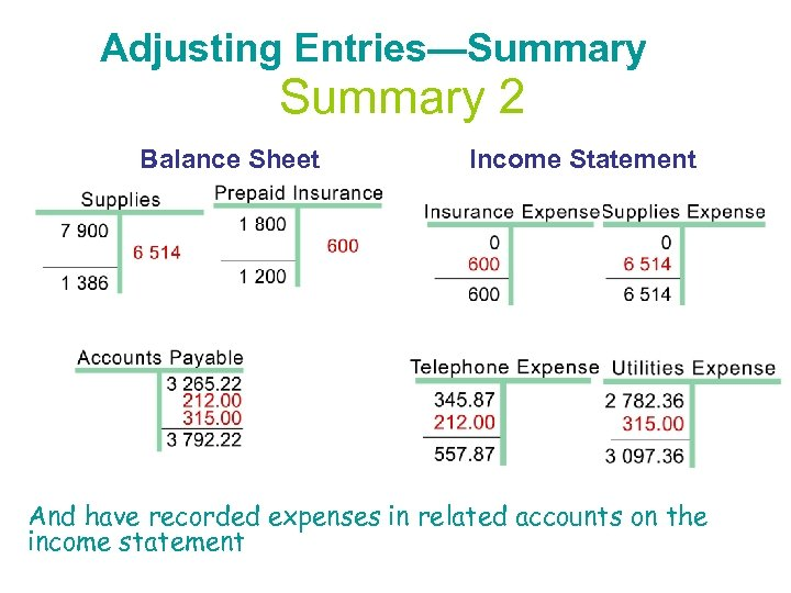 Adjusting Entries—Summary 2 Balance Sheet Income Statement And have recorded expenses in related accounts