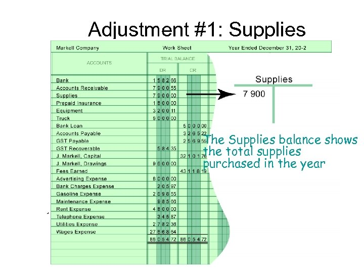 Adjustment #1: Supplies The Supplies balance shows the total supplies purchased in the year