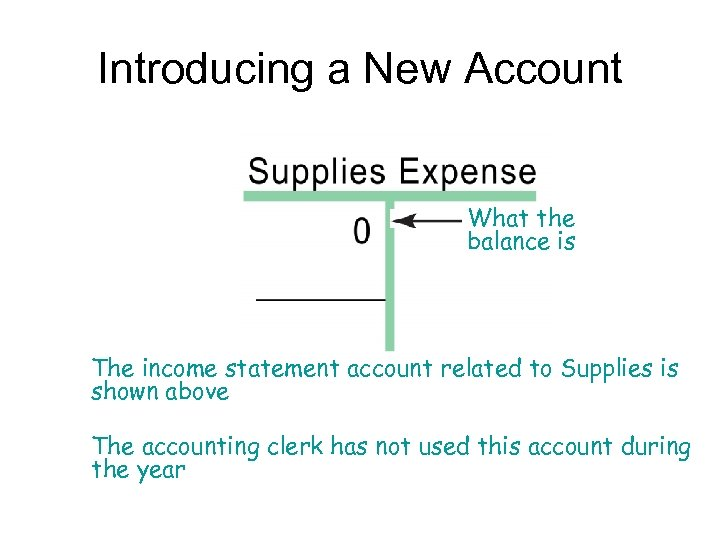 Introducing a New Account What the balance is The income statement account related to