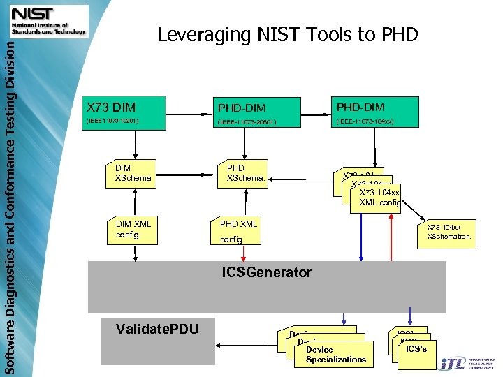 Software Diagnostics and Conformance Testing Division Leveraging NIST Tools to PHD X 73 DIM