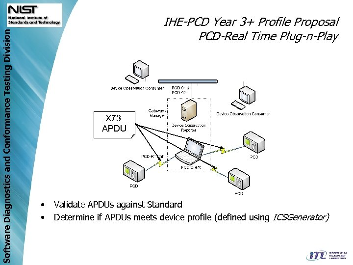 Software Diagnostics and Conformance Testing Division IHE-PCD Year 3+ Profile Proposal PCD-Real Time Plug-n-Play