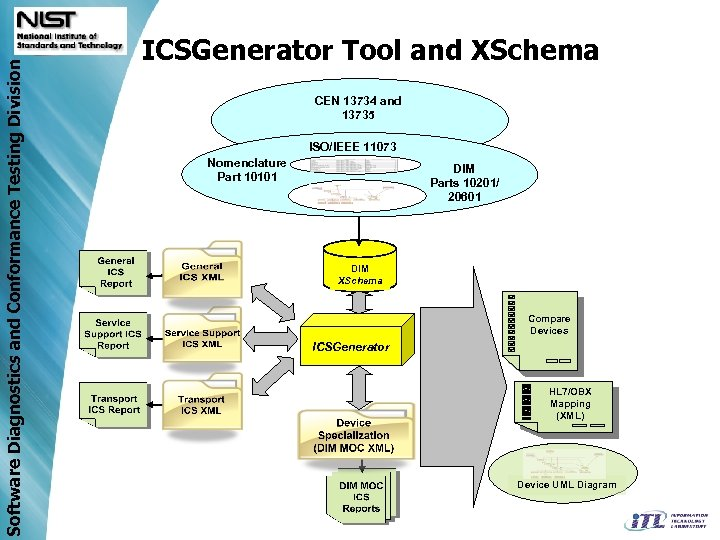Software Diagnostics and Conformance Testing Division ICSGenerator Tool and XSchema CEN 13734 and 13735