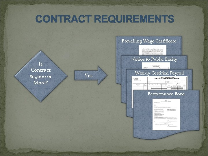 CONTRACT REQUIREMENTS Prevailing Wage Certificate Is Contract $15, 000 or More? Notice to Public