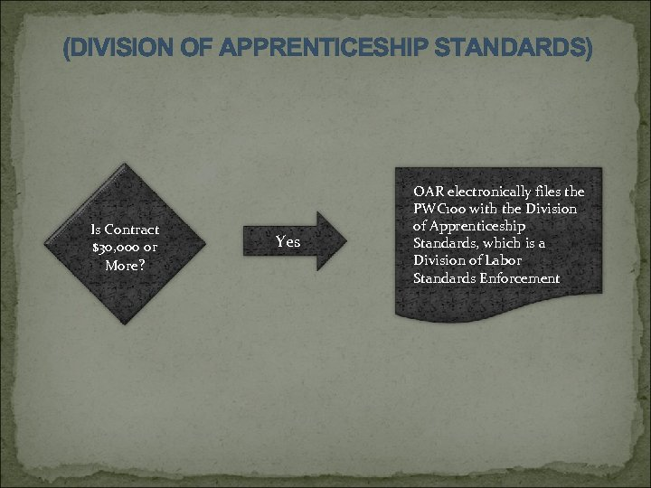 (DIVISION OF APPRENTICESHIP STANDARDS) Is Contract $30, 000 or More? Yes OAR electronically files