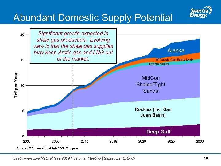 Abundant Domestic Supply Potential Source: ICF International July 2009 Compass East Tennessee Natural Gas
