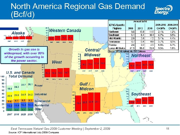 North America Regional Gas Demand (Bcf/d) East Tennessee Natural Gas 2009 Customer Meeting  