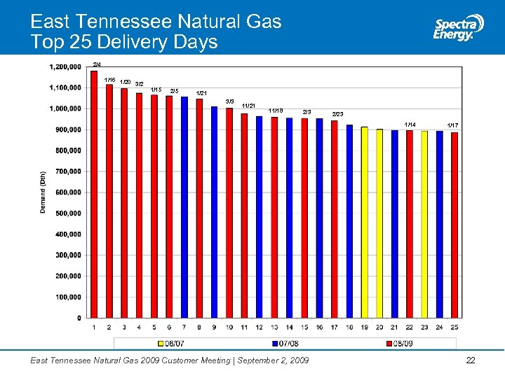 East Tennessee Natural Gas Top 25 Delivery Days 2/4 1/16 1/20 3/2 1/15 2/5