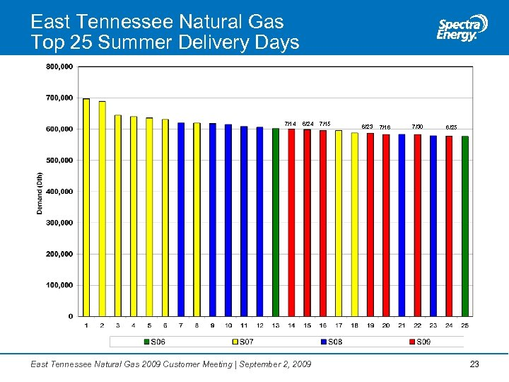 East Tennessee Natural Gas Top 25 Summer Delivery Days 7/14 6/24 East Tennessee Natural