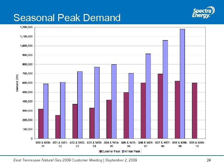 Seasonal Peak Demand East Tennessee Natural Gas 2009 Customer Meeting | September 2, 2009