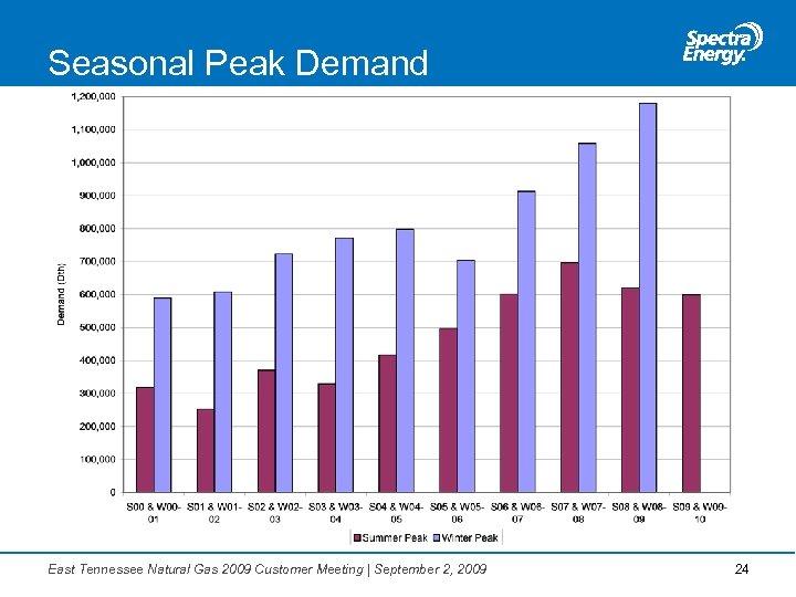 Seasonal Peak Demand East Tennessee Natural Gas 2009 Customer Meeting   September 2, 2009