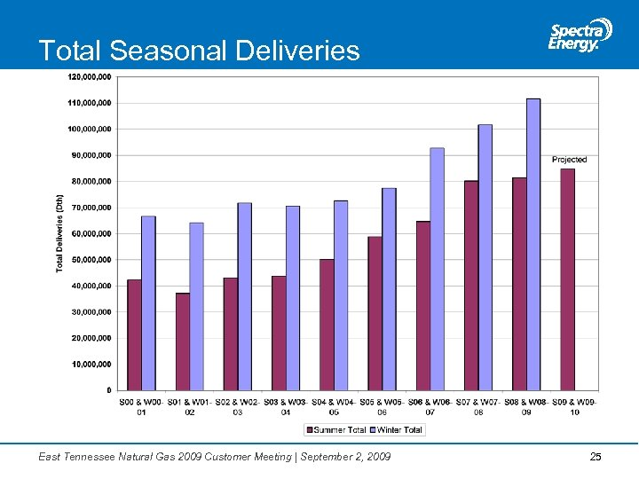 Total Seasonal Deliveries East Tennessee Natural Gas 2009 Customer Meeting | September 2, 2009