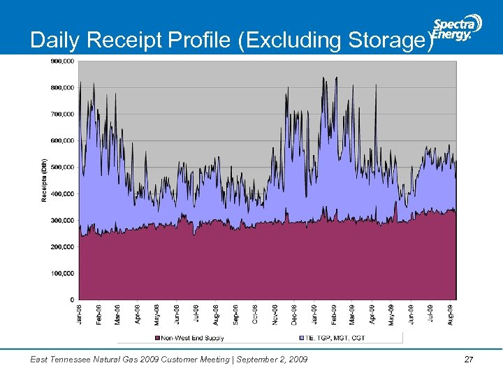 Daily Receipt Profile (Excluding Storage) East Tennessee Natural Gas 2009 Customer Meeting   September