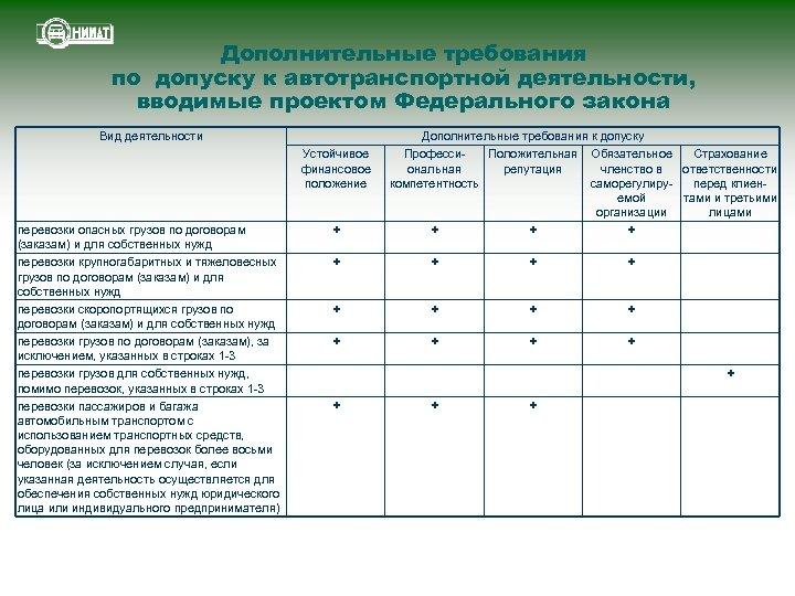 Дополнительные требования по допуску к автотранспортной деятельности, вводимые проектом Федерального закона Вид деятельности Устойчивое