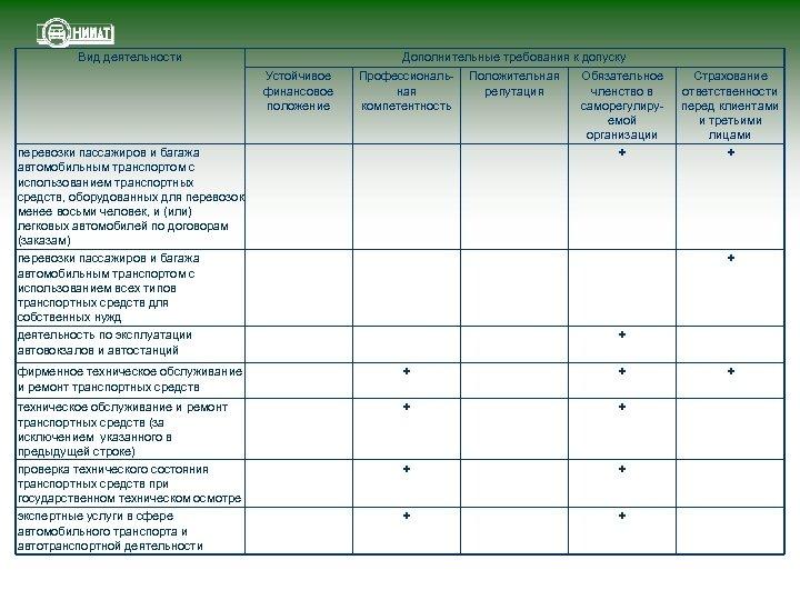 Вид деятельности Дополнительные требования к допуску Устойчивое финансовое положение Профессиональная компетентность перевозки пассажиров и