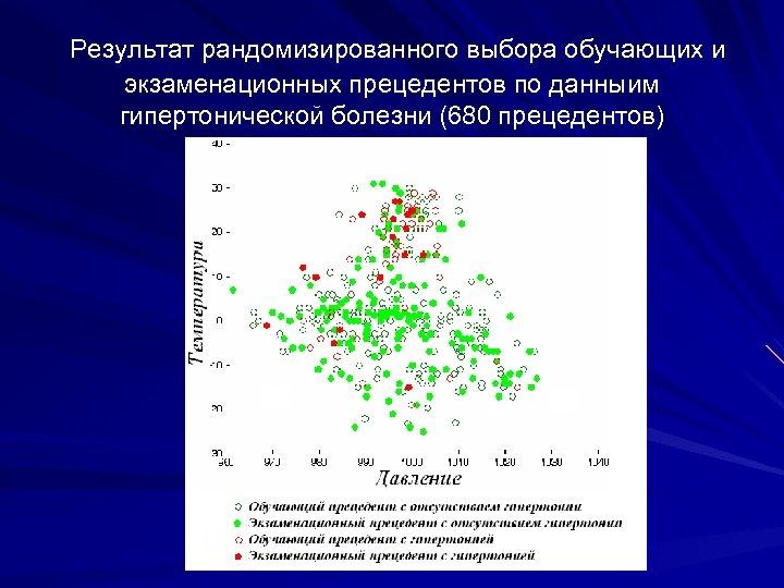 Результат рандомизированного выбора обучающих и экзаменационных прецедентов по данныим гипертонической болезни (680 прецедентов)