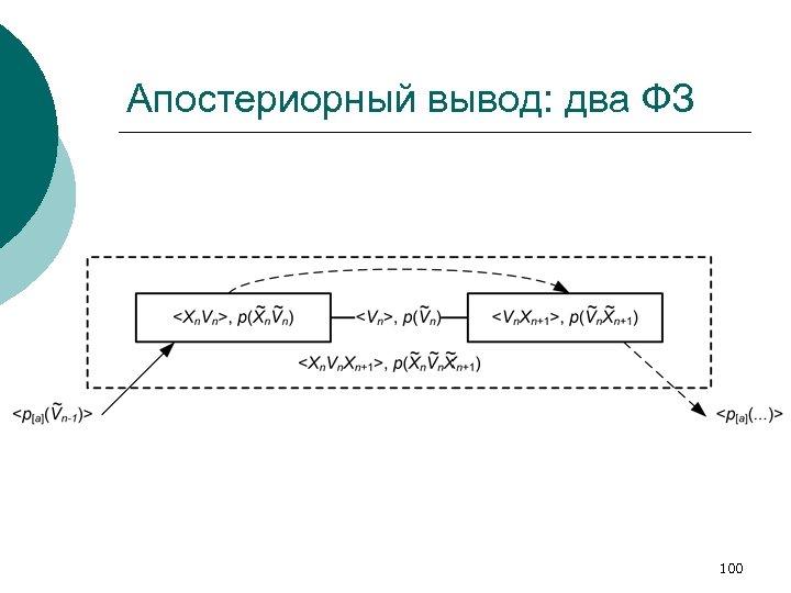 Апостериорный вывод: два ФЗ 100