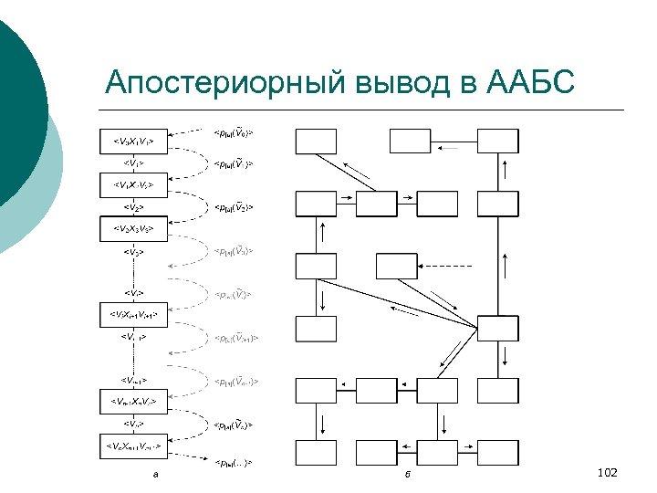 Апостериорный вывод в ААБС 102