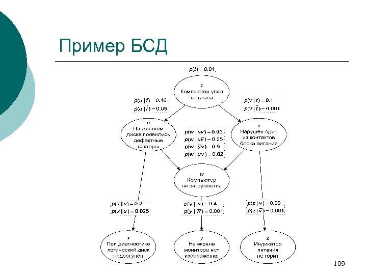 Пример БСД 109