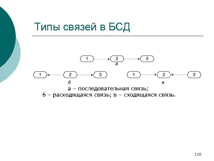 Типы связей в БСД а – последовательная связь; б – расходящаяся связь; в –