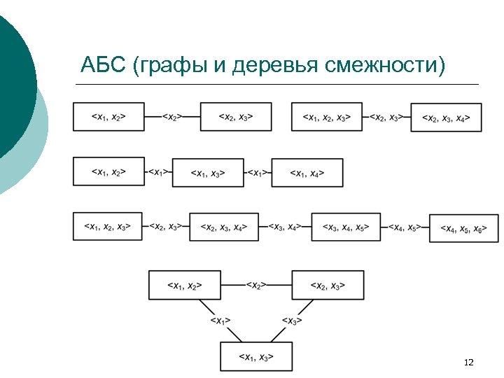 АБС (графы и деревья смежности) 12