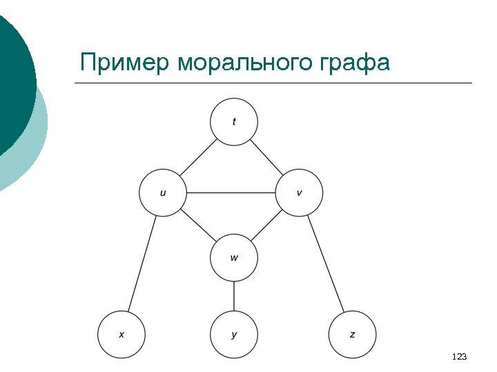Пример морального графа 123