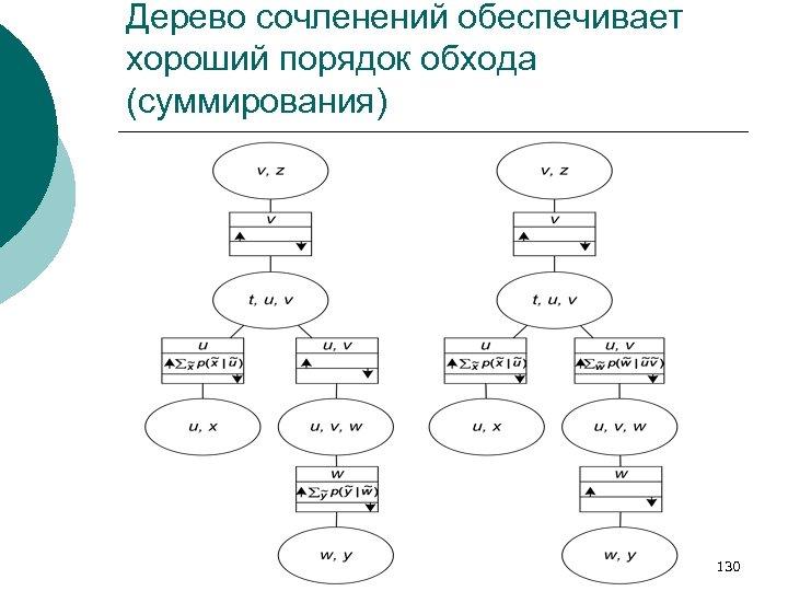 Дерево сочленений обеспечивает хороший порядок обхода (суммирования) 130