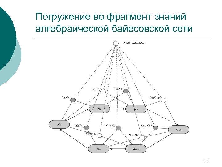 Погружение во фрагмент знаний алгебраической байесовской сети 137