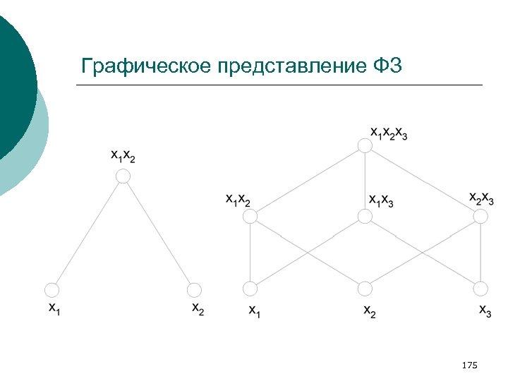 Графическое представление ФЗ 175