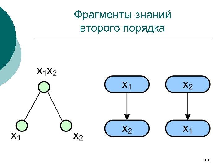 Фрагменты знаний второго порядка 181