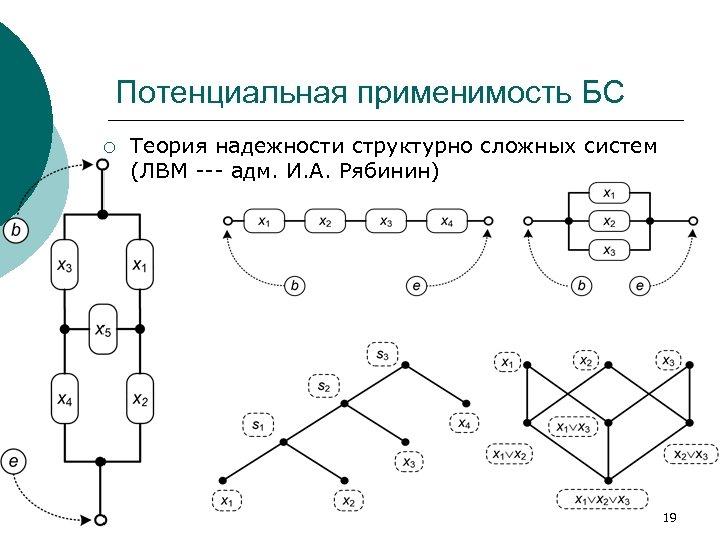 Потенциальная применимость БС ¡ Теория надежности структурно сложных систем (ЛВМ --- адм. И. А.
