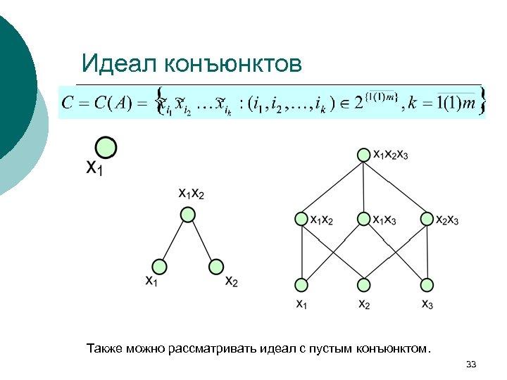 Идеал конъюнктов Также можно рассматривать идеал с пустым конъюнктом. 33