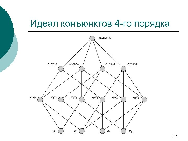 Идеал конъюнктов 4 -го порядка 35