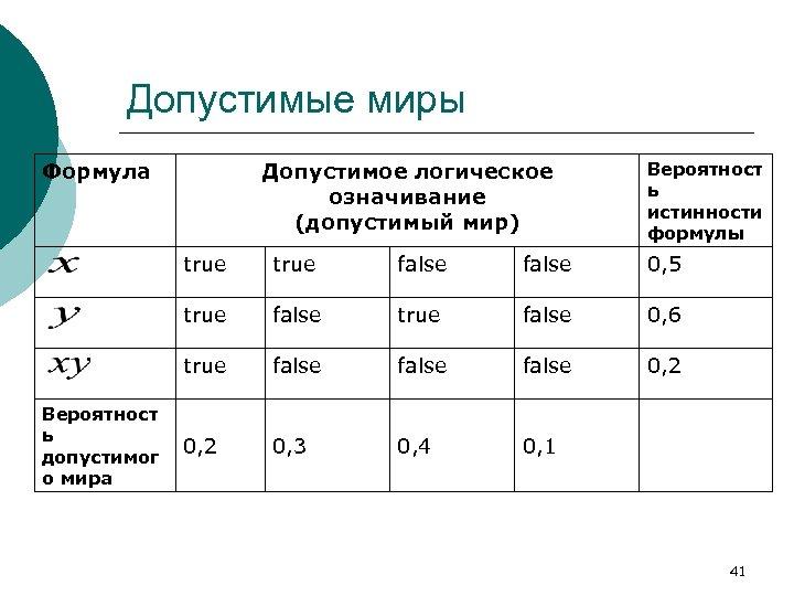 Допустимые миры Формула Допустимое логическое означивание (допустимый мир) Вероятност ь истинности формулы true false