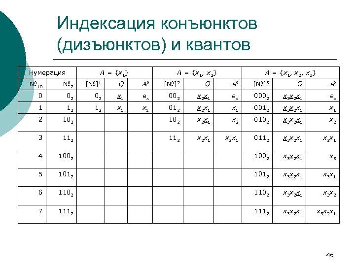 Индексация конъюнктов (дизъюнктов) и квантов Нумерация A = {x 1} A = {x 1,